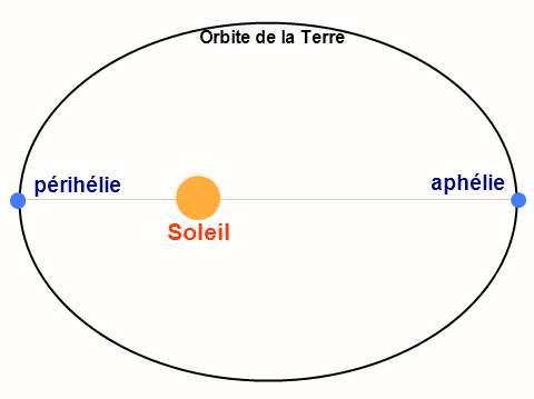 L'aphélie et le périhélie de la Terre dans le Système solaire. © Crylic, Wikipédia