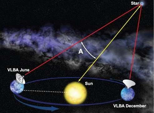 La mesure des distances par la méthode de la parallaxe est l'une des plus vieilles en astronomie (Crédit : Bill Saxton, NRAO/AUI/NSF).