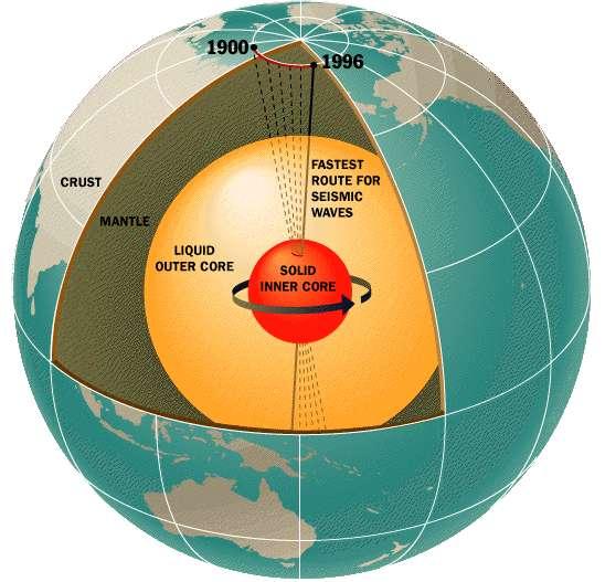 Une coupe de l'intérieur de la Terre montrant le mouvement de précession de sa graine. Il existe aussi un mouvement de nutation. © Nasa