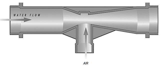 Principe de l'injecteur Venturi, pour les spas et autres équipements balnéo. © Dr. Wessmann