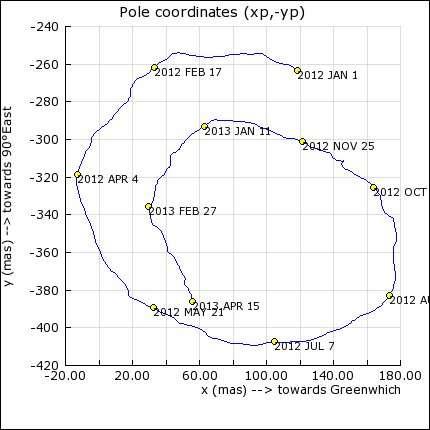 La position du pôle Nord varie au cours du temps. Au 16 mai 2013, sa position en millisecondes d'arc (mas, ou milliarcsecondes) est x = 92,02 y = 404,77. Les secondes d'arc permettent de mesurer de très petits angles. Ainsi, une seconde d'arc équivaut à 1°/3.600. © Observatoire de Paris