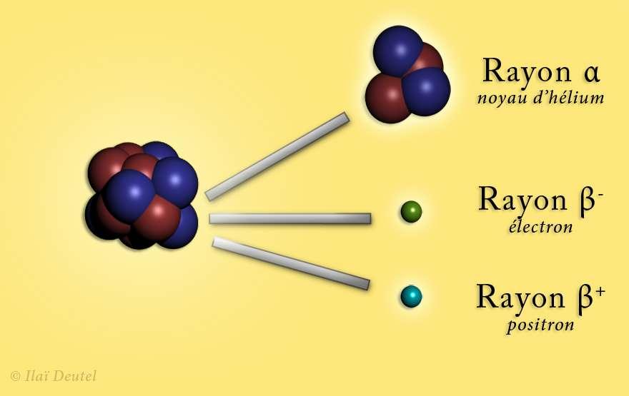 Des exemples de désintégrations radioactive. En haut la radioactivité alpha et en bas les deux types de radioactivité bêta. Crédit : Ilaï Deutel