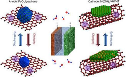 Dans le dispositif expérimental de cette batterie nickel-fer, l'anode (en oxyde de fer, FeOx) est recouverte de graphène, c'est-à-dire d'une couche monoatomique de carbone, et la cathode en nickel (Ni(OH)2/MWNT) est garnie de nanotubes de carbone. Ces surfaces facilitent considérablement le mouvement des charges électriques. © Hailiang Wang et al./Science