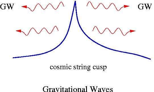 En adoptant la forme d'un cusp, une corde cosmique émet une bouffée d'ondes gravitationnelles (GW) mais pas seulement, des ondes radios seraient aussi émises. Crédit : Eunhwa Jeong et G. F. Smoot