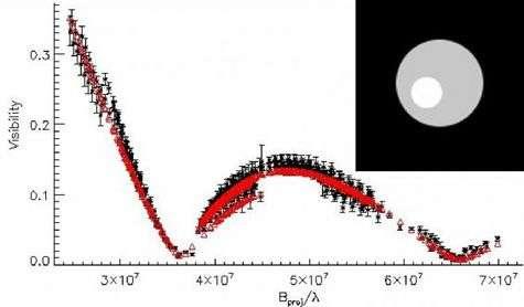 Représentation de la face de Canopus comportant une seule tache (en médaillon) établie à partir du modèle pour lequel les valeurs (rouge) suivent les données interférométriques mesurées par l'instrument Amber sur le VLTI (noir). Crédit : Philippe Bendjoya/Laboratoire Fizeau (CNRS-INSU, OCA, UNS)