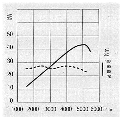 Graphique d'un couple moteur. © DR