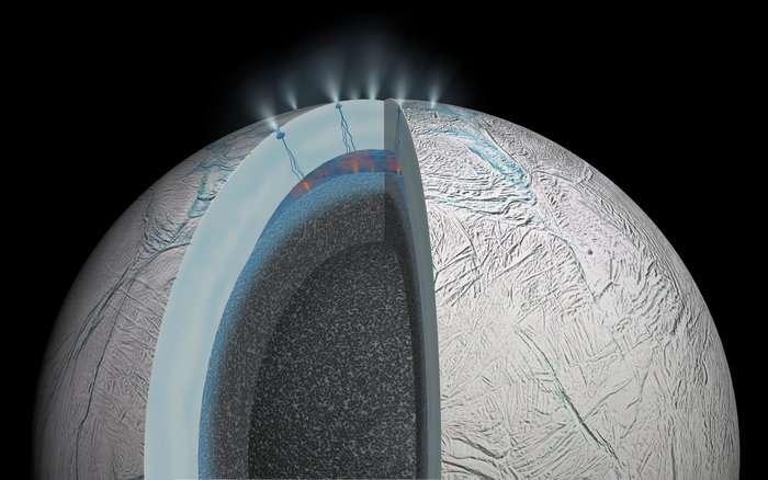 Sur cette vue en coupe d'Encelade, on peut voir sous une banquise de 30 à 40 km d'épaisseur, l'océan d'environ 10 km de profondeur qui se situe au pôle Sud. Ce dernier est en contact avec les roches du noyau, lequel serait relativement poreux comme le suggèrent les mesures de la gravité de ce petit satellite naturel de quelque 504 km de diamètre. Une activité hydrothermale serait à l'origine des nano grains de silice éjectés plus tard dans l'espace par les geysers. © Nasa, JPL-Caltech