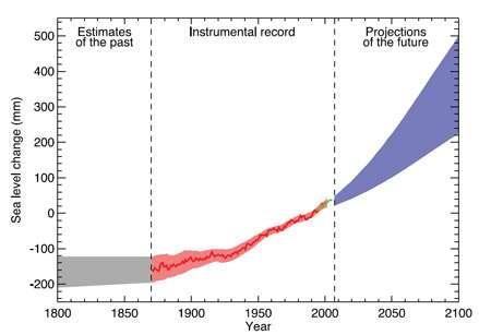 Bien qu'il existe de nombreuses incertitudes sur les prévisions des modèles climatiques, tous s'accordent et montrent systématiquement une accélération de l'augmentation du niveau de la mer pour le XXIe siècle. Le niveau de la mer, ici exprimé en mm, est estimé pour le XIXe siècle (en gris, estimates for the past), mesuré pour XXe (en rouge, instrumental records) et prédit par les modèles numériques pour le XXIe (en bleu, projection of the future). © IPCC, 2007