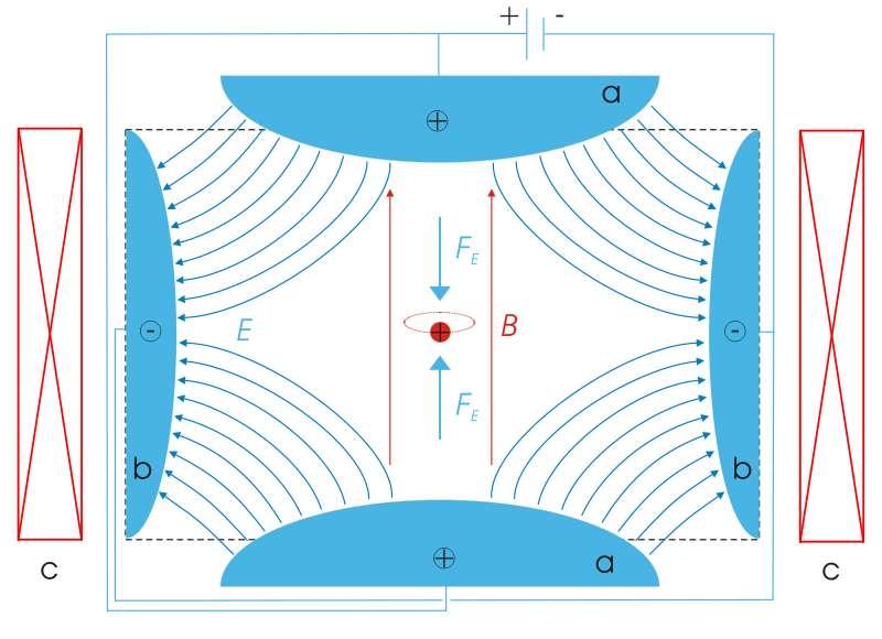 Le shéma d'un piège de Penning. L'ion chargé positivement (en rouge) se trouve confiné et piégé par les champs électrique E et magnétique B. Crédit : Licence Commons