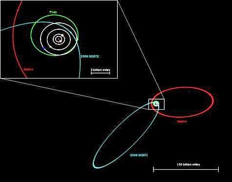 Les orbites très excentriques comparées de Sedna (rouge) et SQ372 (bleu). En médaillon, comparaison avec l'orbite de Pluton (vert). Crédit SDSS.