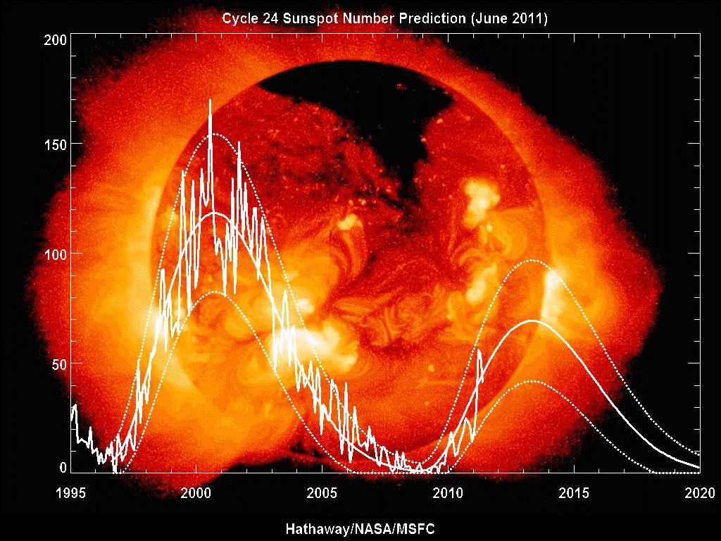 Le nombre de taches solaires montré en ordonnées sur ce graphique est calculé en comptant le nombre de groupes de taches solaires et le nombre de taches solaires individuelles. C'est la somme du nombre de taches solaires individuelles et dix fois le nombre de groupes. Comme la plupart des groupes de taches solaires ont, en moyenne, environ dix taches, cette formule pour compter les taches solaires donne des chiffres fiables, même lorsque les conditions d'observation ne sont pas idéales et les petites taches difficiles à voir. On voit sur ce graphique les prédictions pour le cycle actuel, le numéro 24. C'est le suivant, le numéro 25, qui pose problème. © David H. Hathaway, Marshall Space Flight Center, Nasa
