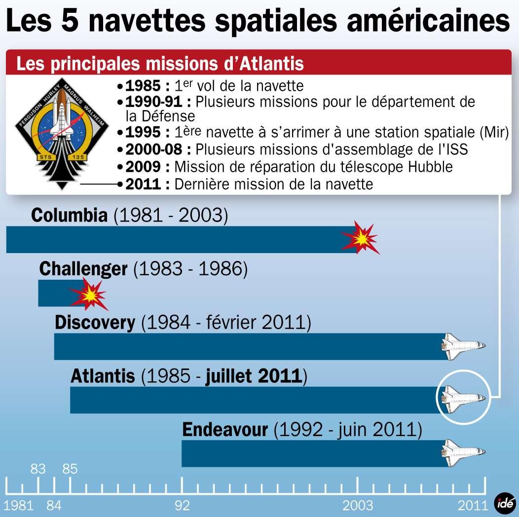 Les trois décennies des cinq navettes spatiales. © ide.fr