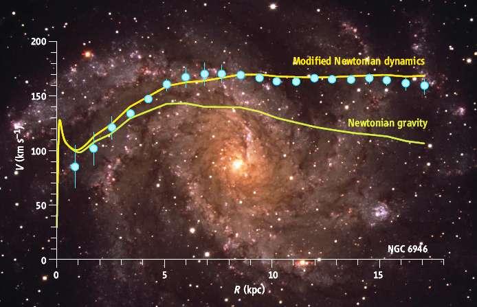 On peut dresser la courbe de vitesse de rotation des étoiles dans la galaxie spirale NGC 6946 en fonction de leur distance (en milliers de parsecs). La théorie Mond reproduit bien les observations alors que la théorie de Newton échoue. © Science