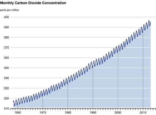 Suivi temporel de la concentration de CO2 dans l'atmosphère. Les membres de la Scripps Institution of Oceanography s'attendent à ce que l'on dépasse les 400 ppm en mai 2013. © Scripps Institution of Oceanography