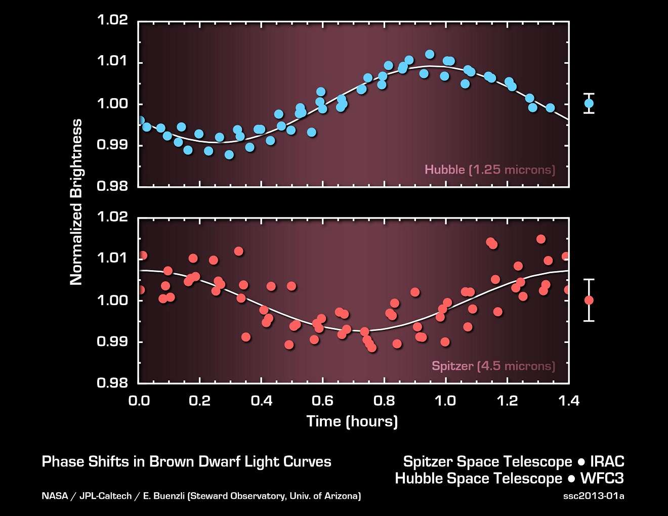 Ce graphique montre les variations de luminosité de la naine brune nommée 2MASSJ22282889-431026 mesurées simultanément par Hubble et Spitzer. Comme l'astre tourne sur lui-même en 1,4 heure, sa luminosité varie périodiquement. De façon surprenante, cette variation de luminosité diffère selon la longueur d'onde observée (toujours dans l'infrarouge). Comme Spitzer et Hubble sondent ainsi différentes couches de l'atmosphère de la naine brune, ces déphasages indiquent des formations nuageuses complexes ou des conditions météorologiques qui changent avec l'altitude. © Nasa, JPL-Caltech, University of Arizona