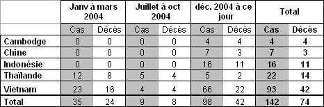 Récapitulatif des cas humains de grippe A (H5N1) confirmés biologiquement (PCR ou isolement viral) notifiés par l'OMS (janvier 2004 – 5 janvier 2005)(Crédits : OMS)