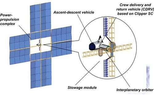 Projet de vol vers Mars au moyen d'un vaisseau Kliper équipé de vastes panneaux solaires et d'un module d'atterrissage et de remontée. Crédit RKK Energya