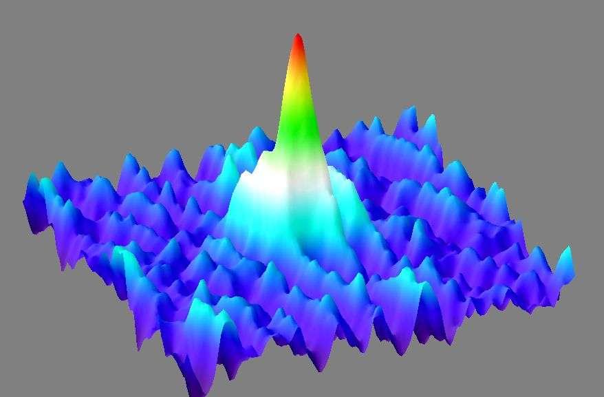 Les dizaines de milliers d'atomes de calcium dans le condensat de Bose-Einstein sont décrits par une seule fonction d'onde bien piquée comme le montre cette représentation. Les atomes réagissent donc d'un bloc. Crédit : Physikalisch-Technische Bundesanstalt