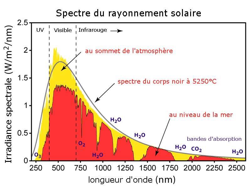 Le spectre d'émission du rayonnement solaire peut être modélisé par celui d'un corps noir d'une température de 5.800 K. Sur l'image, la radiance est tracée en fonction de la longueur d'onde. La courbe grise indique le spectre théorique. Le maximum d'absorption est au sommet de l'atmosphère terrestre. © Global Warming Art, Wikipédia, cc by sa 3.0