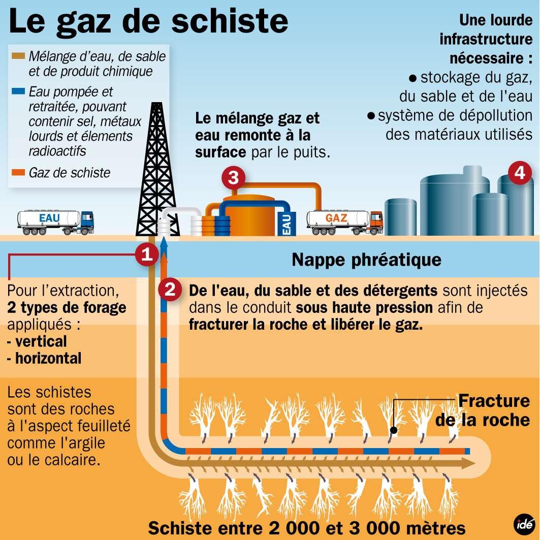 L'exploitation du gaz de schiste en image. Seule la fracturation hydraulique permet d'extraire le précieux combustible à ce jour. © Idé