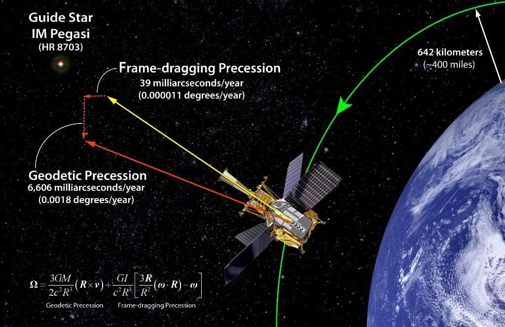 L'effet Einstein-De Sitter (en anglais geodetic precession) et l'effet Lense-Thirring, dit encore effet d'entraînement des référentiels (en anglais frame-dragging precession), sont présentés sur cette image d'artiste. Ils modifient lentement l'axe d'un gyroscope en orbite. © Stanford University