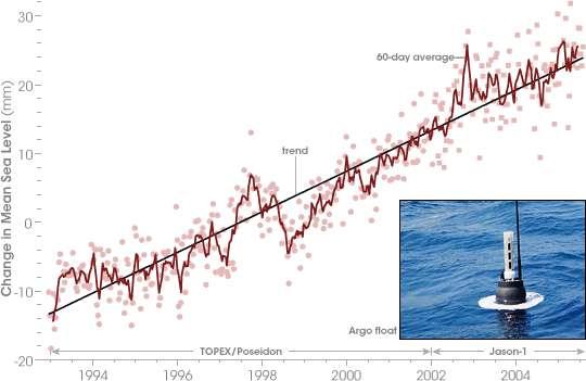 La montée du niveau des océans d'après Jason et Topex-Poseïdon (Crédit : NASA).