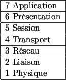 Les 7 couches du modèle OSI. © DR