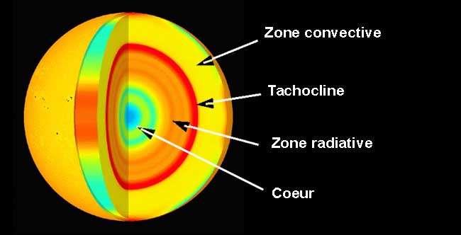 Coupe de l'intérieur du Soleil montrant la tachocline à l'interface entre les zones radiatives et convectives. © CEA