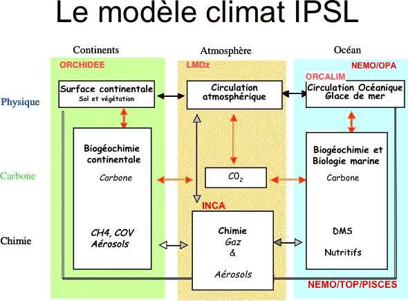 Le modèle climatique de l'Institut Pierre et Simon Laplace (IPSL) est l'un des modèles utilisés par le Giec. Ici sont résumés les processus physiques et leurs interactions, qui sont incorporés dans le modèle sous forme d'équations mathématiques. Le modèle Orchidée est le modèle des surfaces continentales, le modèle LMDZ simule les interactions atmosphériques et le modèle Orcalim les interactions océaniques. Le modèle climatique résulte du couplage de ces trois modèles. © IPSL