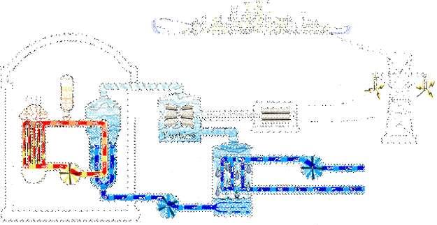 Schéma de fonctionnement d'une centrale nucléaire à eau pressurisée. À gauche, le réacteur abrite la cuve contenant le combustible nucléaire (uranium enrichi). Le modérateur (de l'eau) circule, maintenu sous pression grâce au pressuriseur. Les réactions nucléaires sont régulées par les barres de contrôle (si on les descend toutes, les réactions s'arrêtent). Dans un échangeur de chaleur, celle-ci est transmise au caloporteur (de l'eau), qui se transforme en vapeur et va faire tourner une turbine, laquelle actionne un générateur d'électricité. L'eau doit ensuite être refroidie, par exemple avec l'eau d'une rivière pour repartir vers l'échangeur. © Pâris Almageste /Licence Creative Commons