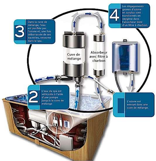 Exemple d'ozonateur : système de purification à 3 cuves breveté ThermOzone. © spas.desjoyaux.fr