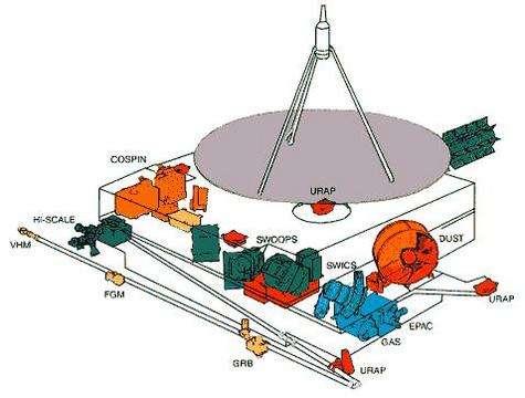 Les instruments de la sonde Ulysses (Crédits : ESA)