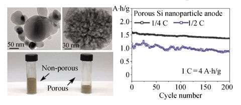 En employant des nanoparticules de silicium poreux, la quantité de silicium nécessaire pour l'anode peut être au moins divisée par deux par rapport aux technologies précédentes. Le nombre de cycles est correct (200), mais encore inférieur à ce que permet une batterie classique. © Nano Research