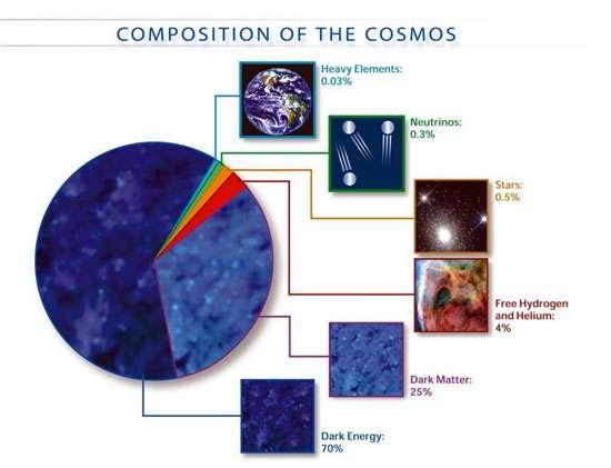 D'après les mesures de WMap, l'énergie noire dans un volume d'espace délimité par un cube de quelque centaines de millions d'années-lumière de côté représente 7O % environ de la masse présente. Crédit : Nasa