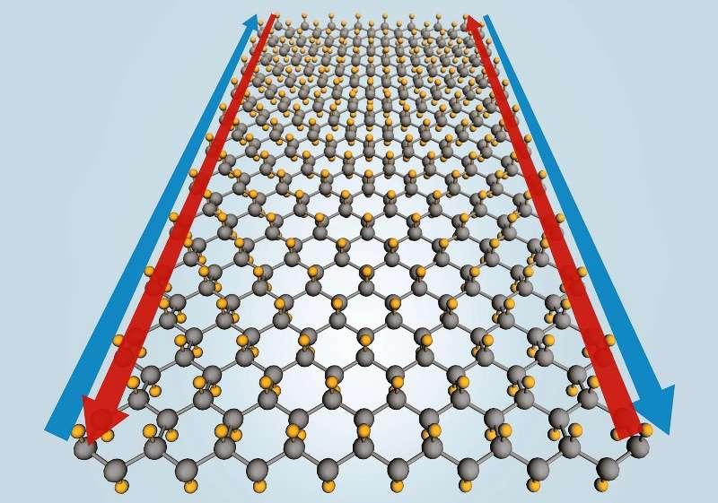 En ajoutant des atomes de fluor (en jaune) à un feuillet d'atomes d'étain (en gris), on obtiendrait un nouvel isolant topologique aux propriétés remarquables. Baptisé stanène, il conduirait l'électricité sans résistance le long de ses bords (flèches bleues et rouges) à des températures allant jusqu'à 100 °C. Il ne s'agit pour le moment que de prédictions théoriques sur ordinateur. © Yong Xu, Tsinghua University, Greg Stewart, Slac
