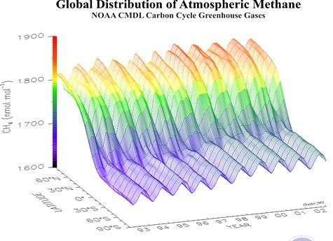 Représentation tridimensionnelle du taux de méthane atmosphérique selon la latitude et l'année. Source NOAA
