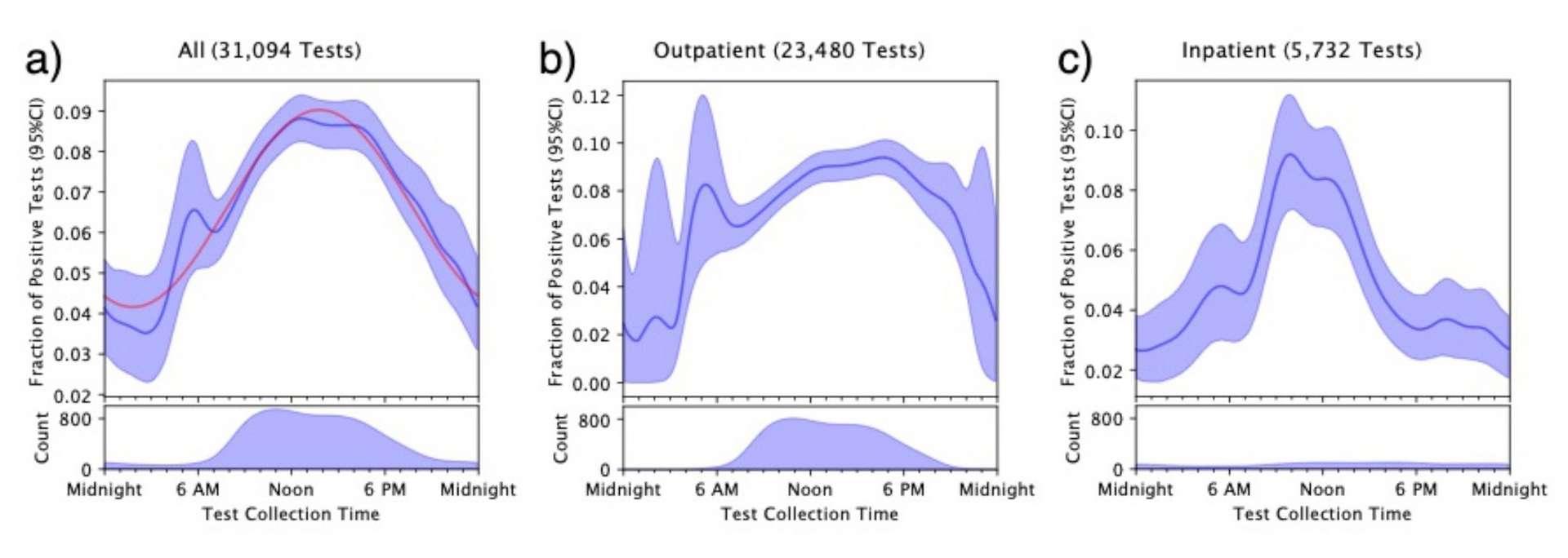 Taux de positivité des tests PCR au cours de la journée. a) totalité des tests. b) tests réalisés en ambulatoire. c) tests réalisés à l'hôpital. © Candace McNaughton et al., medRxiv, 2021