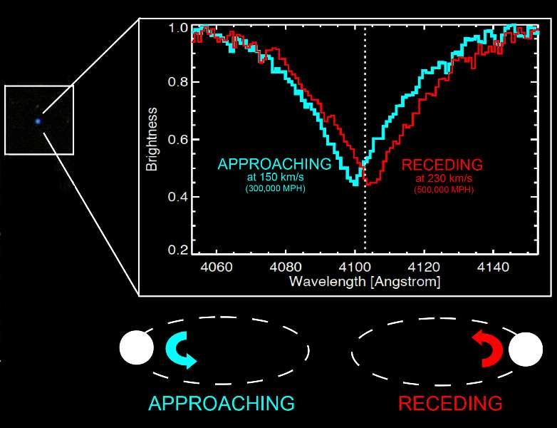 Par effet Doppler, une raie spectrale associée à une naine blanche, en orbite autour d'une autre étoile moins brillante, se trouve décalée alternativement vers le bleu (en s'approchant de nous : approching) et vers le rouge (en s'éloignant de nous : receding). © Carles Badenes SDSS-III team