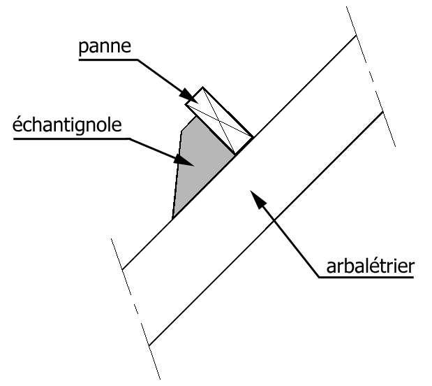 L'échantignolle est une pièce qui supporte la panne sur l'arbalétrier de la charpente. © PhY, GNU 1.2, Wikimedia Commons