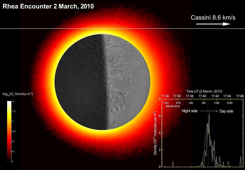 Simulation de la trajectoire de la sonde Cassini lors du survol de Rhéa le 2 mars 2010. En médaillon, la densité d'oxygène prédite (en jaune) et réellement mesurée (en blanc). © Science/AAAS