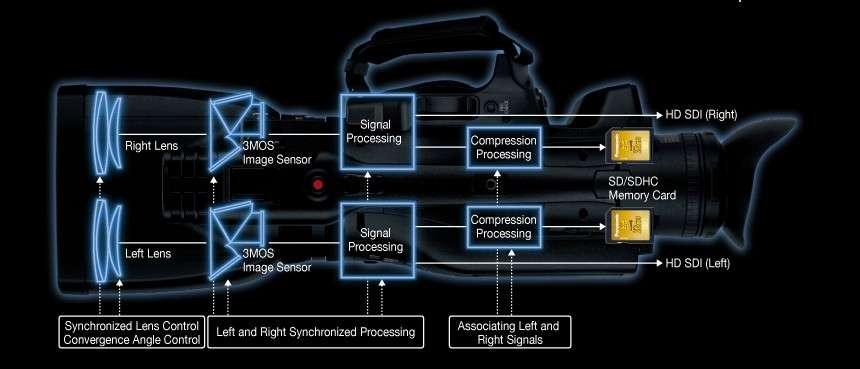 Vue schématisée de la caméra 3D AG-3DA1 de Panasonic. Elle est équipée de deux objectifs dont l'espacement est calculé pour reproduire celui des yeux humains. Les deux canaux (Right Lens en haut, et Left Lens en bas) disposent de leur propre capteur d'image (3MOS Image Sensor), de leur circuit de traitement (Signal Processing et Signal Compression) et d'enregistrement qui sont synchronisés (Left and Right Synchronized Processing). © Panasonic