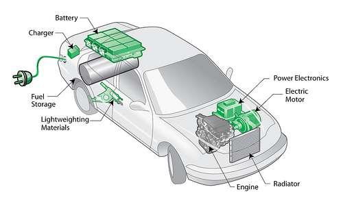 Ceci n'est pas une voiture électrique rechargeable. C'est une batterie mobile pour réseau intelligent. © Argonne National Laboratory