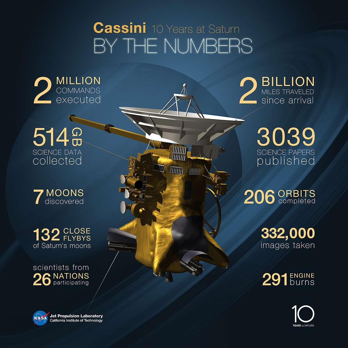 Panorama des données collectées par Cassini au cours de ces 10 premières années de la mission. La sonde spatiale a parcouru plus de 3,2 milliards de km autour de Saturne et sa banlieue, pris 332.000 photos, découvert 7 lunes et accompli plus de 132 survols (dont 102 pour la principale, Titan) de satellites naturels. © Nasa, Esa, JPL
