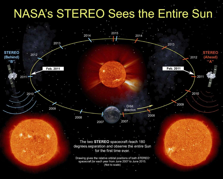 C'est à partir du 6 février 2011 que les sondes Stereo et SDO pourront surveiller la totalité de la surface du Soleil pour plusieurs années. Plus aucune zone d'activité solaire n'échappera alors aux astronomes. © Nasa