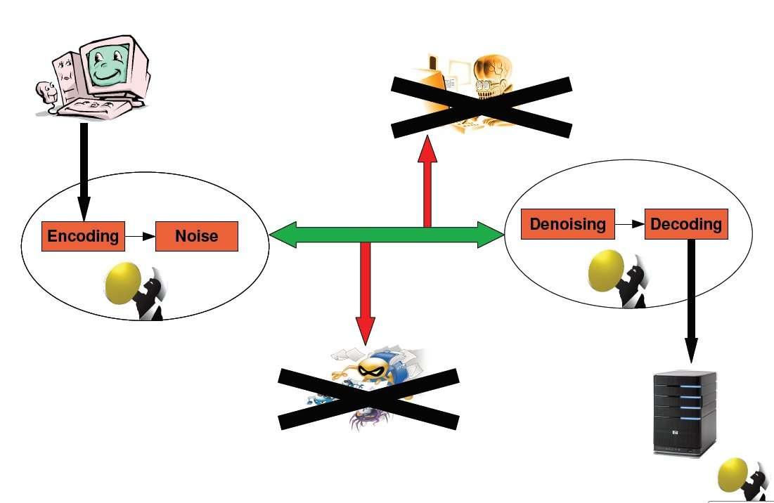 Schéma décrivant le protocole déployé par Perseus. © E. Deligne & E. Filiol