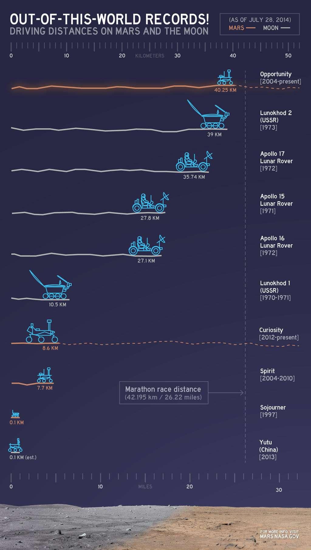 Comparaison des distances parcourues sur différents corps rocheux du Système solaire par des véhicules spatiaux. Avec 40,25 km, Opportunity est en tête depuis le 27 juillet 2014 abolissant un record de plus de 40 ans détenu par le rover soviétique Lunokhod 2. Aux troisième, quatrième et cinquième places, sans surprise, on trouve les jeeps lunaires des missions Apollo 15, 16 et 17. En deux années d'exploration (soit une année martienne), Curiosity a déjà parcouru 8,6 km à la surface de Mars. © Nasa, JPL-Caltech