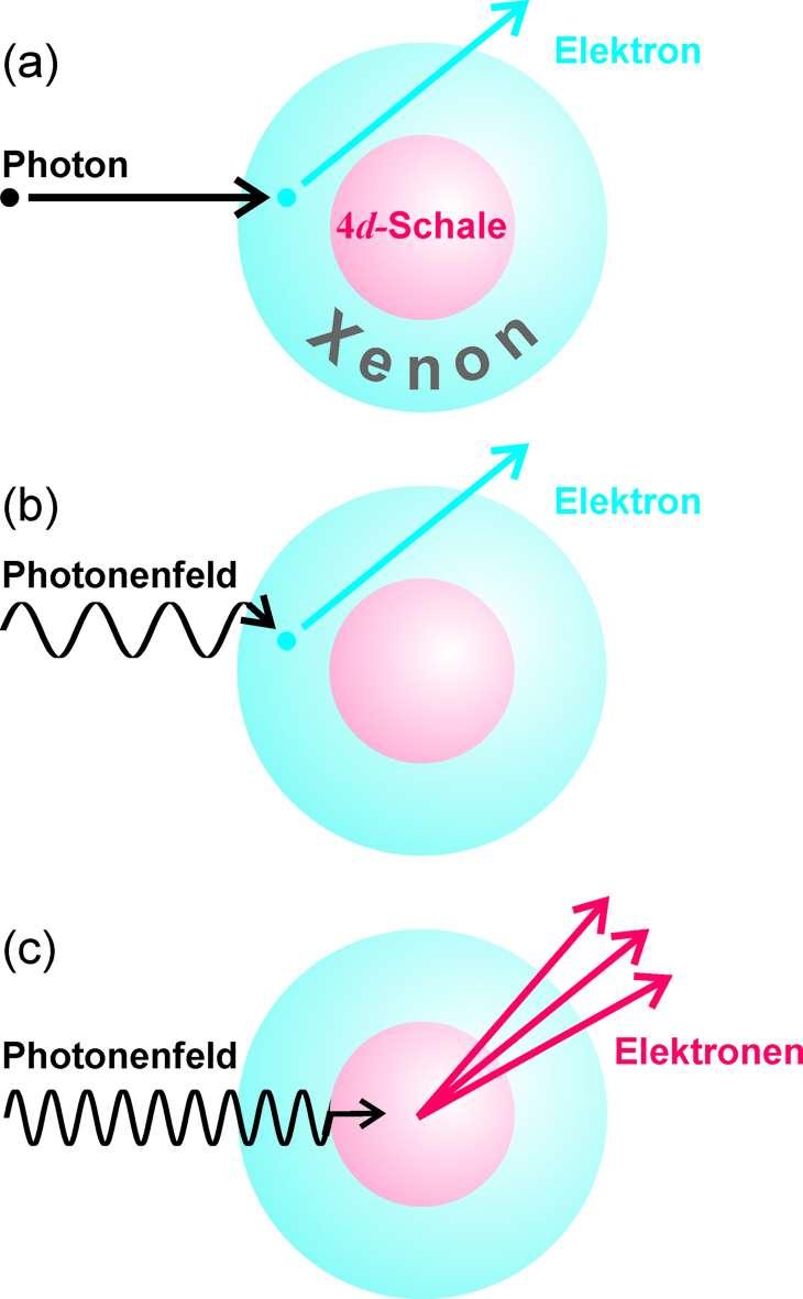 Photoionisation de xénon : en (a), l' effet photoélectrique classique dans l'enveloppe électronique extérieure avec un photon et un champ électromagnétique de faible intensité. En (b), une ionisation dans l'enveloppe extérieure est produite par un champ électromagnétique fort mais avec une grande longueur d'onde. En (c), une ionisation multiple se produit dans les couches internes du xénon, comme la couche 4d, avec un champ électromagnétique fort et de courtes longueurs d'onde dans le domaine des rayons x mous. C'est ce cas qui défie la théorie standard. Crédit : Physikalisch-Technische Bundesanstalt 2009