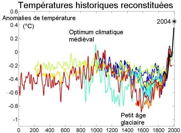 Plusieurs modèles (en différentes couleurs) ont reconstitué l'évolution des températures durant le dernier millénaire. Ils ont tous souligné l'existence de l'optimum climatique médiéval (résultant d'une hausse des températures) vers l'an 1.000. © GWArt, Wikimedia common, CC by-sa 3.0