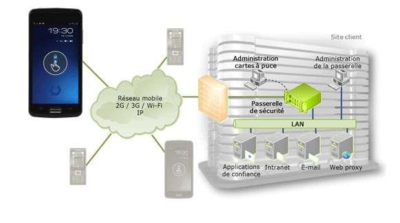 Hoox est compatible avec les réseaux 2G et 3G des opérateurs mobiles classiques, mais les données et les échanges vocaux transitent par une passerelle sécurisée. Le smartphone est livré avec une suite d'outils d'administration qui permettent de gérer le flux des données ainsi que les autorisations. © Bull
