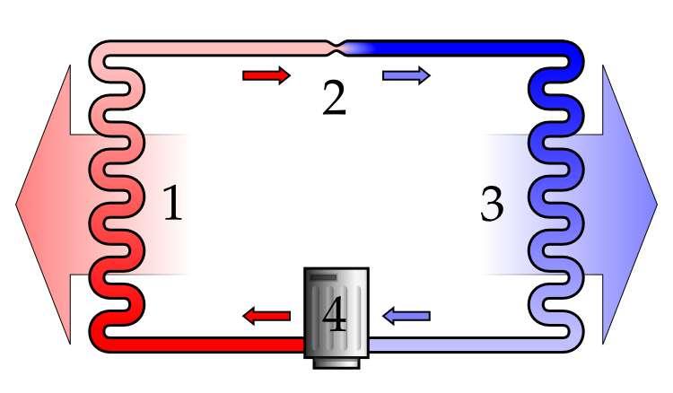 Schéma de principe d'une pompe à chaleur qui récupère l'énergie extérieure pour la transmettre à l'habitat. © Ilmari Karonen, Wikimedia domaine public
